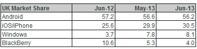 BlackBerry continued to lose market share in the U.K. in June - BlackBerry continues to take it on the chin in the U.K.