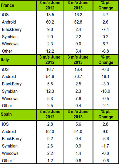 Android remains top US smartphone platform, continues growing worldwide