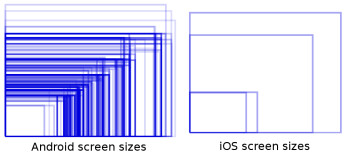 Beautiful charts highlight the diversity and troubles of the Android ecosystem