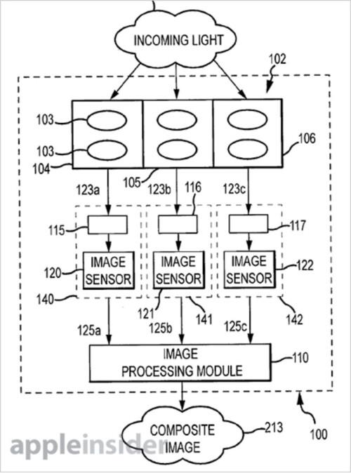 Apple patents triple-lens, triple-sensor camera system