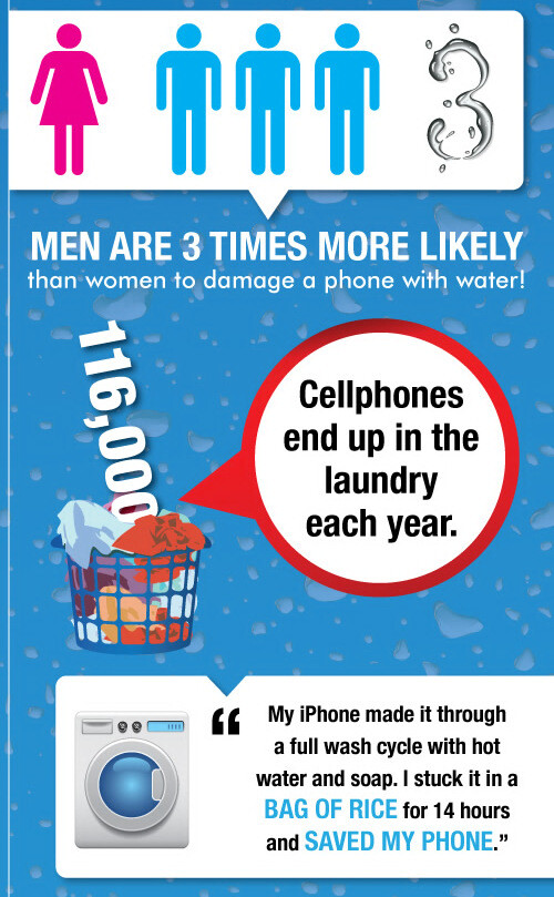 Infographic presents the dos and don'ts of saving a phone ...