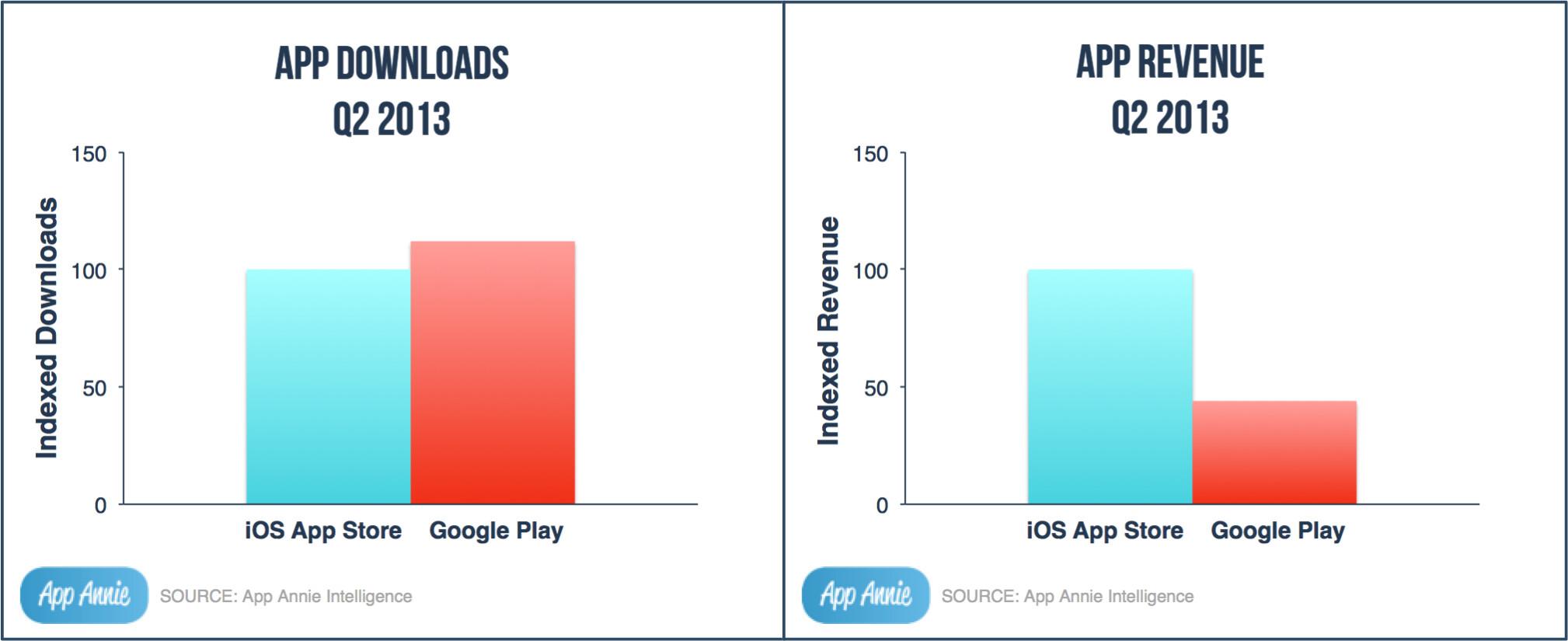 Google Play beats Apple in Q2 app downloads, but still gets