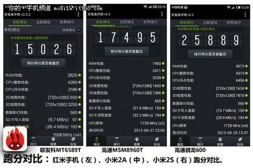 Xiaomi's $130 quad-core Red Rice