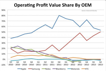 Apple's profit share of the mobile industry on decline, Samsung picks up the slack (chart)