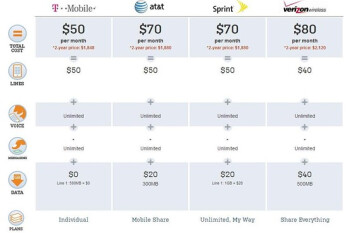 A comparison of the cheapest rates for the four major U.S. carriers