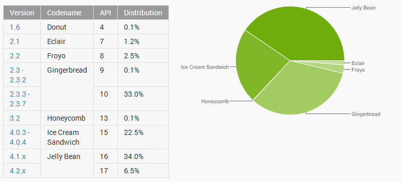 The JellyBean build now powers more than 40% of Android phones - Jelly Bean powered models now account for over 40% of Android phones