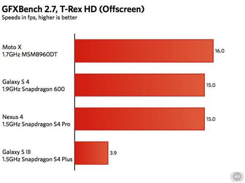 """The Moto X is not a """"mid-range"""" device, it's top-shelf"""