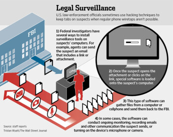 WSJ: FBI able to remotely turn-on Android and laptop microphones