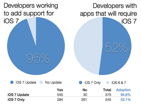 A large majority of iOS developers will offer a version of their apps for iOS 7 - Survey: 95% of iOS developers will update their apps to work on iOS 7