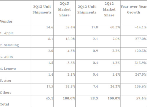 IDC's Q2 tablet shipments