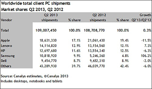 Samsung is proving a winning combination even in the shrinking PC segment - Windows tablets gains are suffering at hands of OEMs producing more Android gear