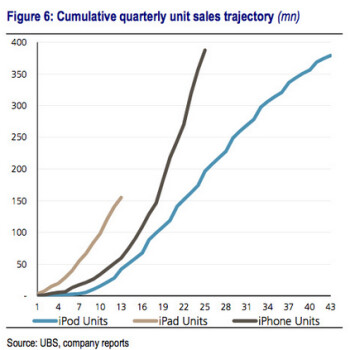 UBS' analysis of Apple's mobile devices