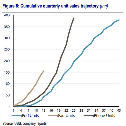 UBS' analysis of Apple's mobile devices - Milunovich: Low-cost Apple iPhone M to outsell full-priced Apple iPhone 5S