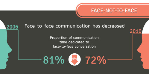 Have phones killed the conversation? (Infographic)