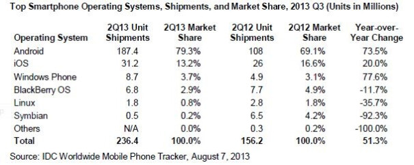IDC: Android, Windows Phone see robust growth, iOS plateaus, BlackBerry and others flailing