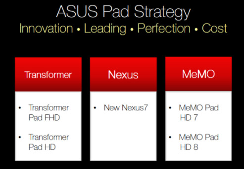 Leaked slides show ASUS road map