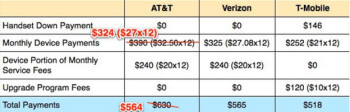 Comparing the pricing of the 16GB Apple iPhone 5 using the new upgrade plan from Verizon, AT&T and T-Mobile