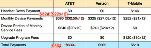 Comparing the pricing of the 16GB Apple iPhone 5 using the new upgrade plan from Verizon, AT&T and T-Mobile - AT&T's Next device pricing for the 16GB Apple iPhone 5, comes in a tad lower than Verizon's Edge