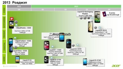 Acer's roadmap and the Liquid S2