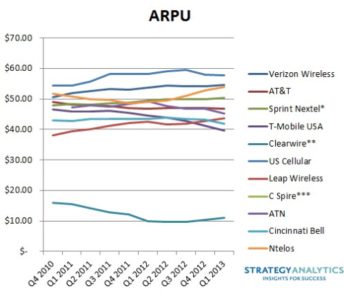 U.S. carriers in Q2 2013: a summary