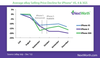 Older Apple iPhone models start to decline in price 6 weeks before the next model is released