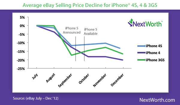 Older Apple iPhone models start to decline in price 6 weeks before the next model is released - For the best price, sell your old Apple iPhone now