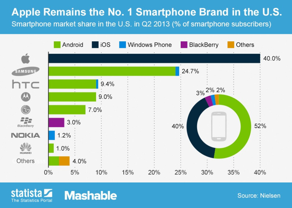 iPhone still the #1 smartphone in the U.S., but Android is the top platform