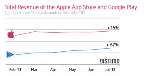 Google Play growing faster than Apple's App Store, but still trailing in revenue