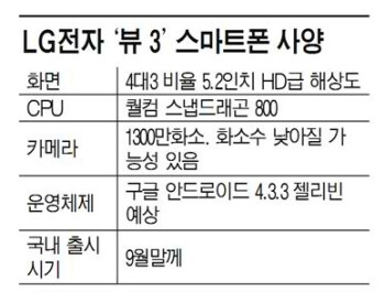 Rumored specs for the LG Vu III