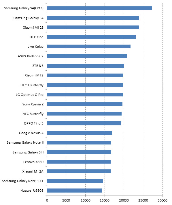 Global Top 20, by Performance
