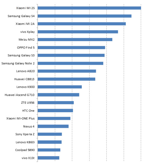 China Top 20, by Popularity