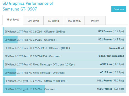 I9507 data from GFXBench
