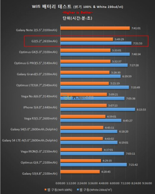 LG G2 first battery test results surface