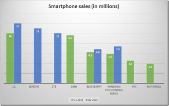 Smartphone sales in the first two quarters of 2013