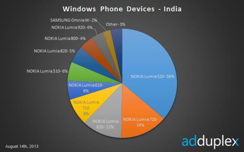 AdDuplex's monthly survey of Windows Phone 8 market share