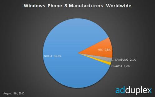 Nokia expands