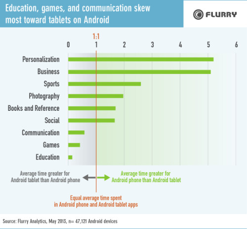 Flurry's analysis of Android users