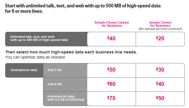 T-Mobile's business plans for companies with more than 6 employees - T-Mobile announces its new pricing for business accounts
