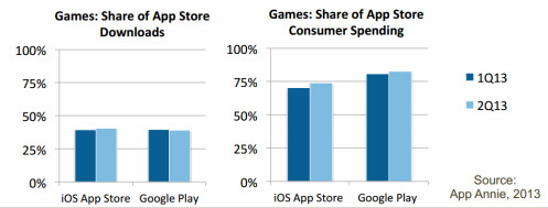 Google Play now makes more in gaming revenue than Nintendo or Sony