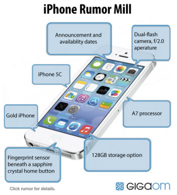 What we expect on the Apple iPhone 5S