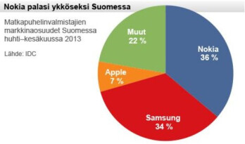 Nokia has the largest market share of handset manufacturers in Finland