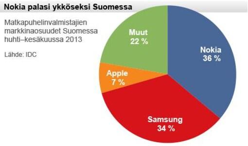 Nokia has the largest market share of handset manufacturers in Finland - Nokia regains leadership of Finnish handset market