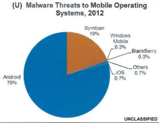 Android is targeted the most for malware installation - Uncle Sam: 79% of malware was sent to Android in 2012