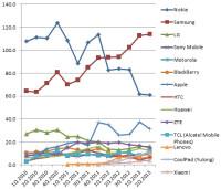 Top-smartphone-manufacturers-2