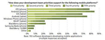The Apple iPhone remains the first preference of mobile app developers
