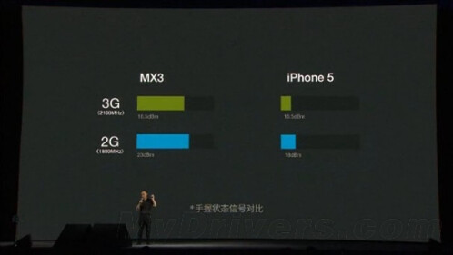 Meizu compares its flagship to the iPhone 5, touting vastly superior cellular reception
