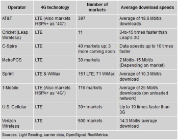 AT&T closing in on 400 LTE markets