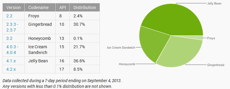 Jelly Bean gains traction in the last month - Android on a diet: no more Donut or Eclair stats in monthly distribution table