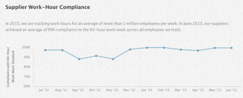 As of June, Apple's suppliers averaged a 99% compliance rate for a 60 hour work week