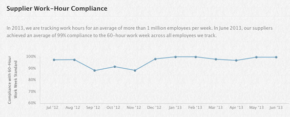 As of June, Apple's suppliers averaged a 99% compliance rate for a 60 hour work week - Apple responds to reports claiming long working hours and low pay at Apple iPhone 5C factory